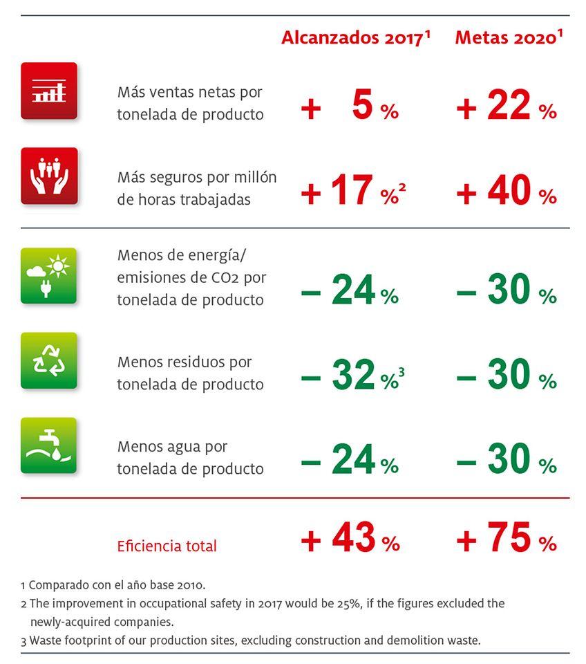 AR-CL-henkel-areas-focales-de-sustenabilidad-2020