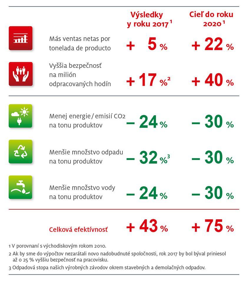 Ciele stratégie udržateľnosti do roku 2020 v porovnaní s reálnym pokrokom v roku 2016