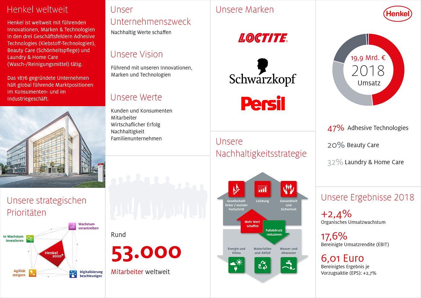 Henkel Infografik  Das Wichtigste rund um unser Unternehmen auf einen Blick.