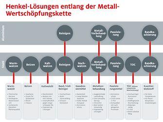 Henkel-Lösungen entlang der Metall-Wertschöpfungskette.