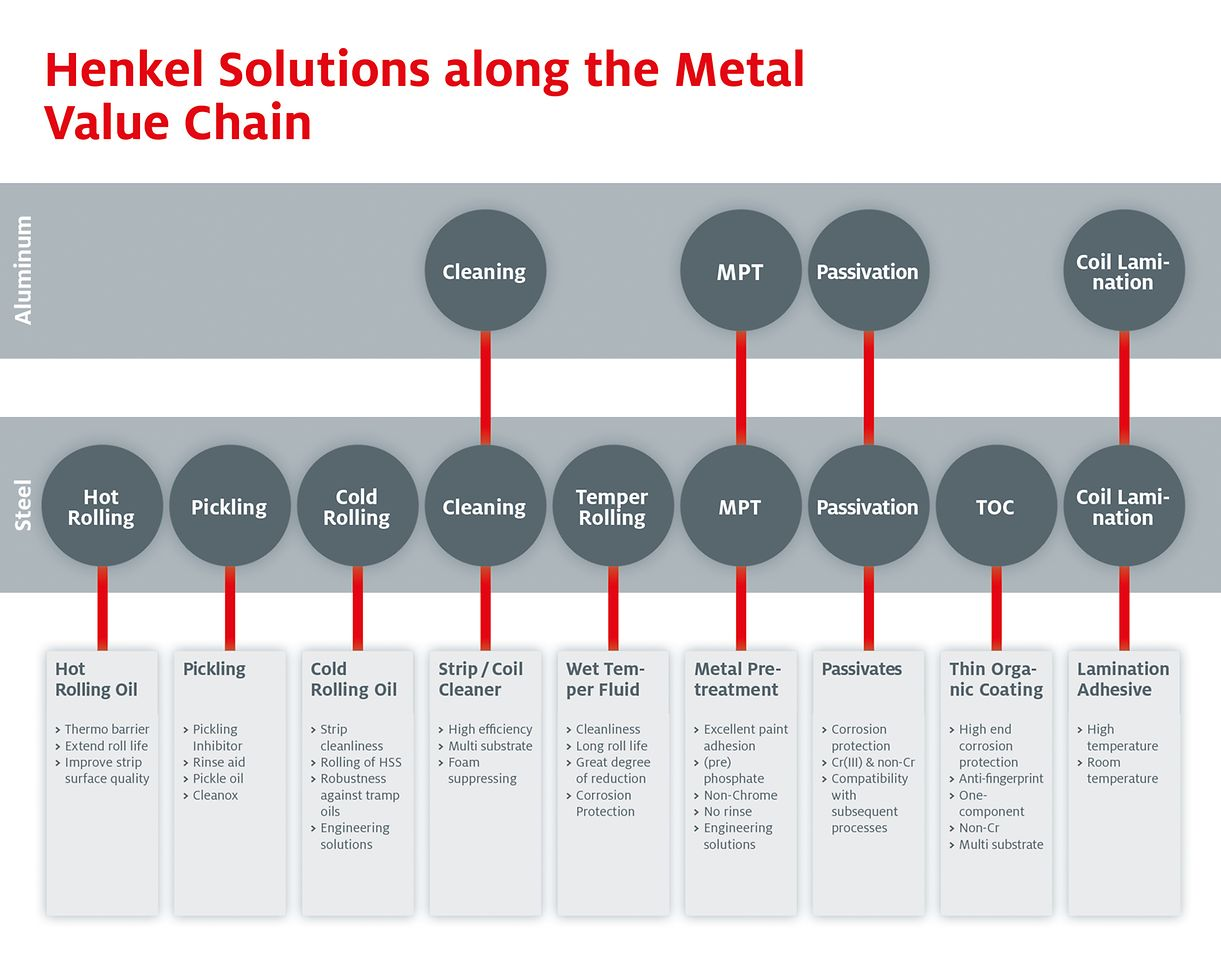 Henkel solutions along the metal value chain