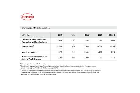 ir-tabelle-entwicklung-der-nettofinanzposition.pdf.pdfPreviewImage (6)
