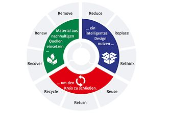 Die neue Strategie von Henkel für nachhaltige Verpackungen