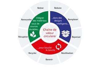Un cadre stratégique étendu pour les emballages durables