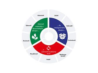 V popredí pokroku smerom k obehovému hospodárstvu: nový strategický rámec spoločnosti Henkel pre udržateľnosť obalov odráža tri kľúčové fázy obehového hodnotového reťazca.