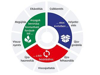 A körforgásos gazdaság irányában haladva: A Henkel fenntartható csomagolásra vonatkozó új stratégiai keretrendszere a körforgásos értéklánc három kulcsfázisát tükrözi.