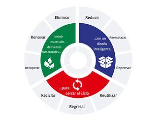 Impulsando el progreso hacia una economía circular: el nuevo marco estratégico de Henkel para empaques sostenibles refleja tres fases clave de una cadena de valor circular.