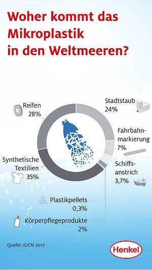 Mikroplastik in den Weltmeeren