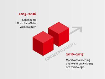 Blockchain-Info: Ein Blick zurück - Anwendung