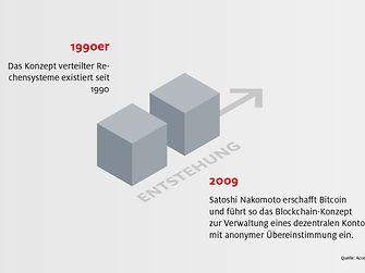 Blockchain-Info: Ein Blick zurück - Entstehnung