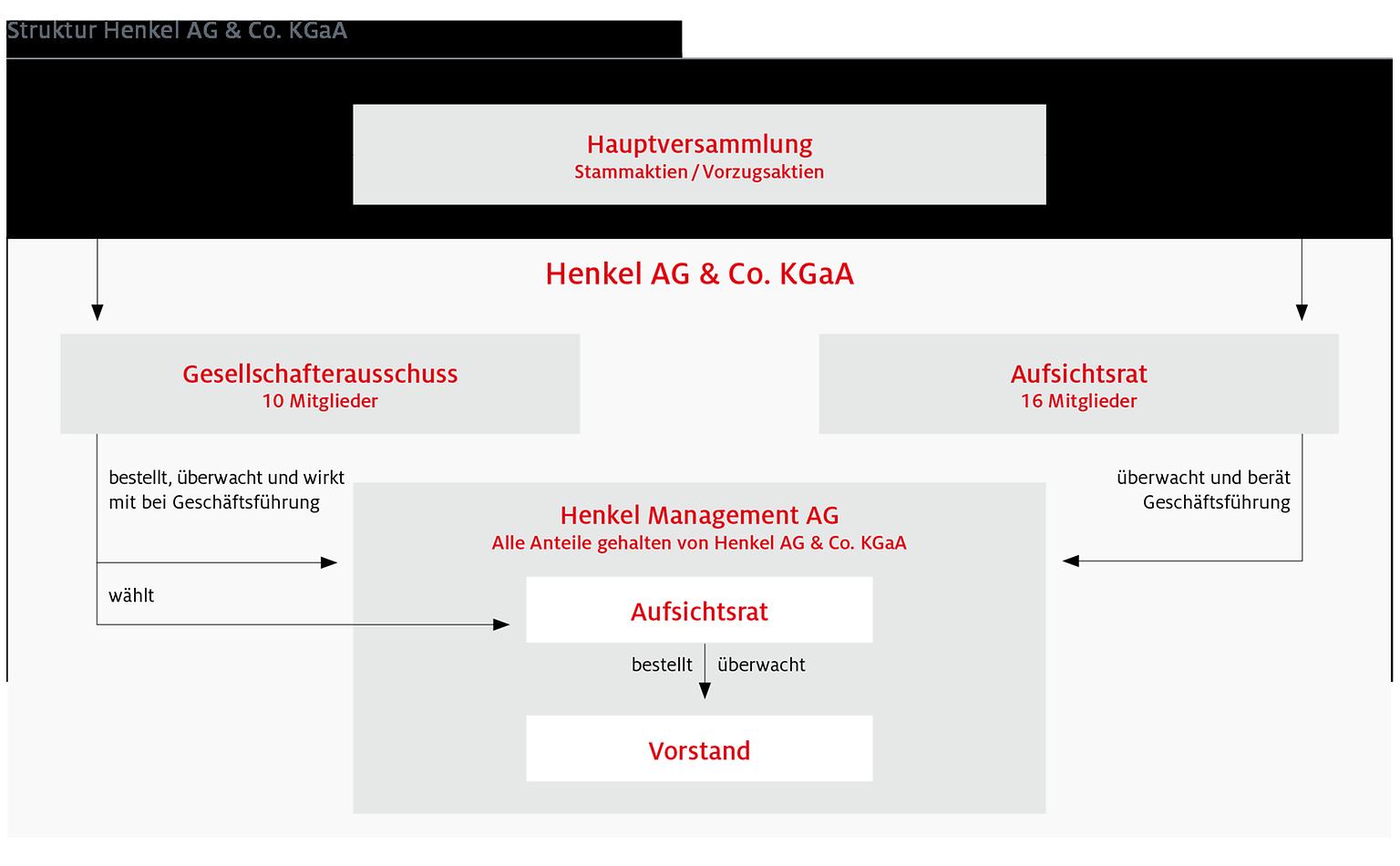 Struktur Henkel AG & Co. KGaA