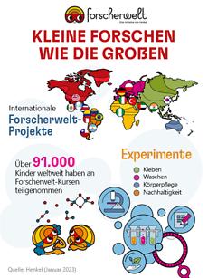 Infografik: Forscherwelt