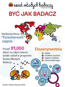 Swiat-Mlodych-Badaczy_Forscherwelt_PL-size-4-2019