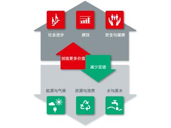 CN-Henkel_focal-areas_2019