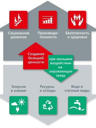 RU-Henkel_focal-areas_2019