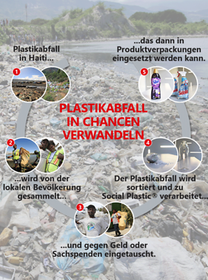 Infographic (1960px)-Plastic-Bank_v3_German (1)