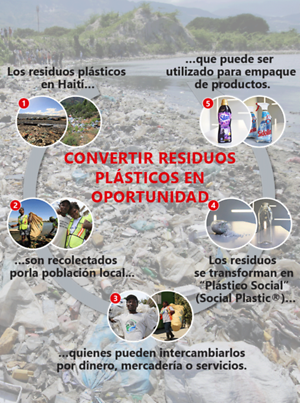 MX_CL_AR_CO_Infographic-PlasticBank-1960px