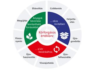 Haladás a körforgásos gazdaság felé: A Henkel fenntartható csomagolásának új stratégiai kerete a körforgásos értéklánc három kulcsfontosságú szakaszát tükrözi.