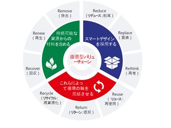 循環型経済に向けた進展を主導:持続可能なパッケージングに係るヘンケルの新しい戦略的枠組みには、循環型バリューチェーンの3つの主要なフェーズが反映されています。