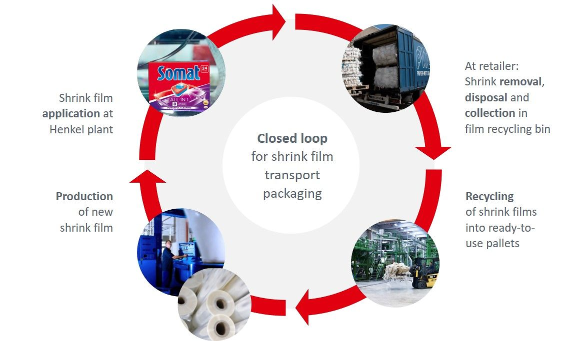"The ""I'm eco®"" film is manufactured in a closed material loop – once removed, the packaging waste is collected and integrated back into the value chain."