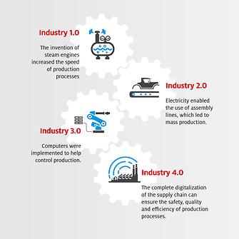 henkel-industry-4-0-infographics