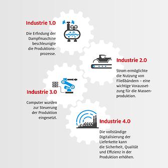 Henkel Industrie 4.0-Infografik