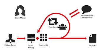 Eine Grafik, die die Stakeholder und die Ablauf eines Scrum Sprints darstellt