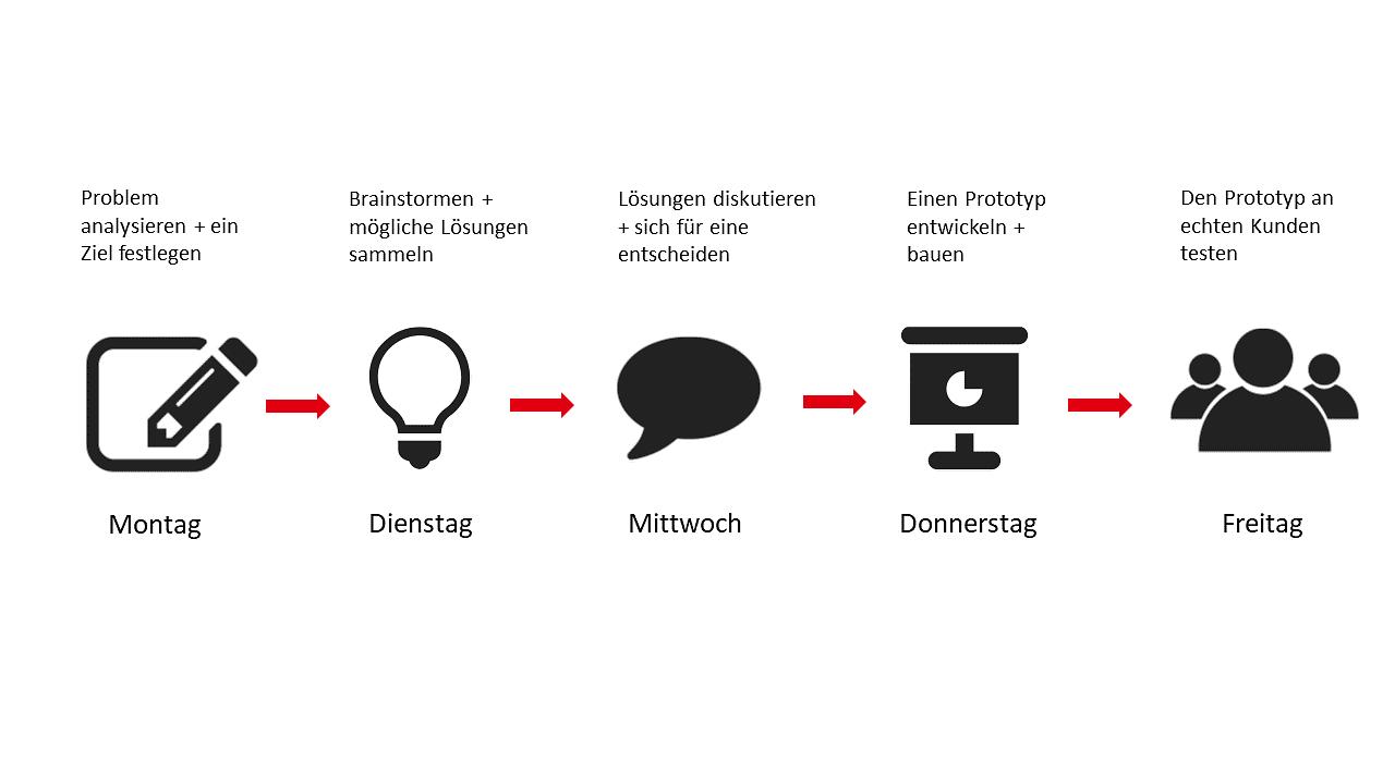 Eine Grafik, die den Verlauf eines fünftägigen Design Sprints zeigt.