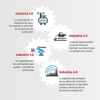 20190625_Henkel_Industrie40_infografik_dd_ES