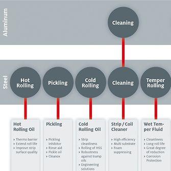 Компания Henkel сотрудничает с ведущими производителями рулонного металла и покрытий, чтобы повысить ценность стали, оцинкованного металла, алюминия и других сплавов для рулонного проката. Компания предлагает обширное портфолио экономичных и экологичных технологических решений, от травления и очистки до обработки поверхности и ламинирования.