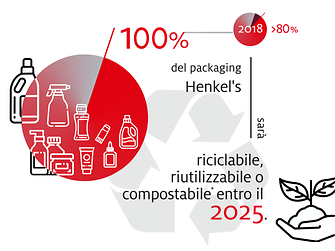 2019-10-henkel_infographic_sustainable_packaging_targets-it-image1(3)