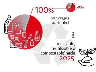 2019-10-henkel_infographic_sustainable_packaging_targets-spanisch-ar-cl-image1 (1)