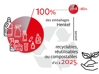 2019-10-henkel_infographic_sustainable_packaging_targets-fr-image1
