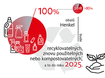 2019-10-henkel_infographic_sustainable_packaging_targets-cz-image1