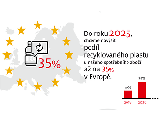 2019-10-henkel_infographic_sustainable_packaging_targets-cz-image2