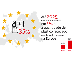 2019-10-henkel_infographic_sustainable_packaging_targets-pt-portuguese-image2