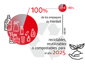 2019-10-henkel_infographic_sustainable_packaging_targets-spanisch-colombia-image1