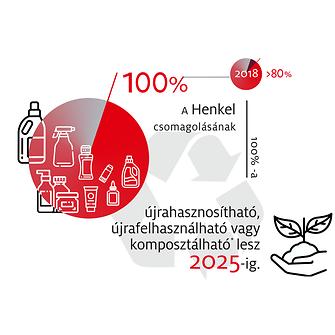 2019-10-henkel_infographic_sustainable_packaging_targets-hu-image1
