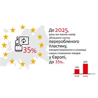 2019-10-henkel_infographic_sustainable_packaging_targets-ua-ukrainian-image2