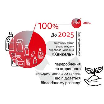 2019-10-henkel_infographic_sustainable_packaging_targets-ua-ukrainian-image1