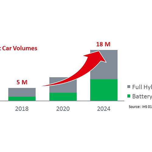 Global Electric Car Volumes