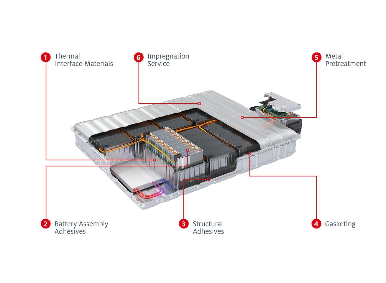 eMobility: Henkel solutions battery
