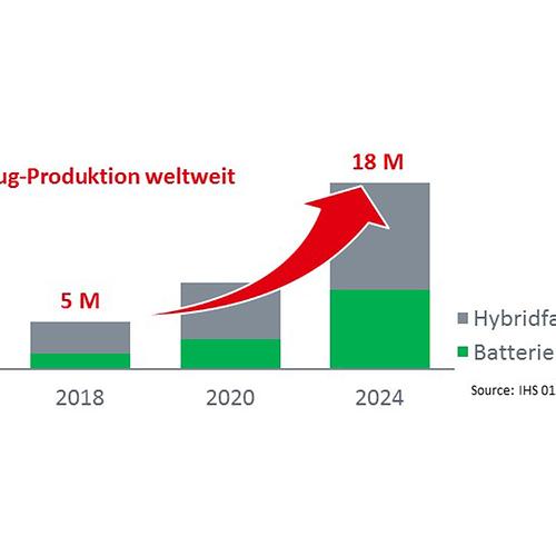 Elektrofahrzeuge Produktion weltweit