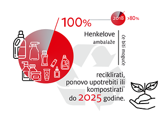 2019-10-henkel_infographic_sustainable_packaging_targets-1-rs