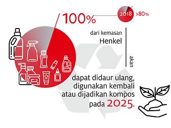 2019-10-henkel_infographic_sustainable_packaging_targets-bahasa-indonesia-image1 (2)