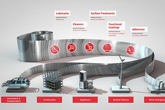 Henkel offers custom-tailored products and services to steer the future of e-mobility.