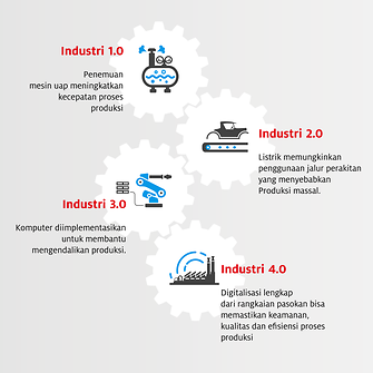 Industry-4.0-Infographic-Bahasa.png
